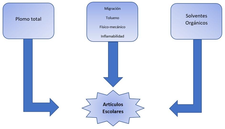 Analisis de articulos escolares en Chile