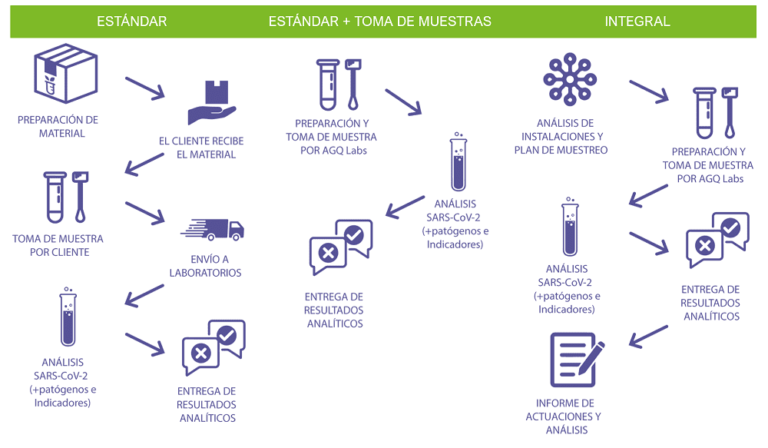 Analisis de coronavirus en Chile