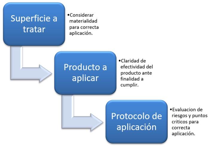 Procesos de desinfeccion en Chile