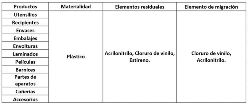 Reglamento Sanitario de los Alimentos Chile