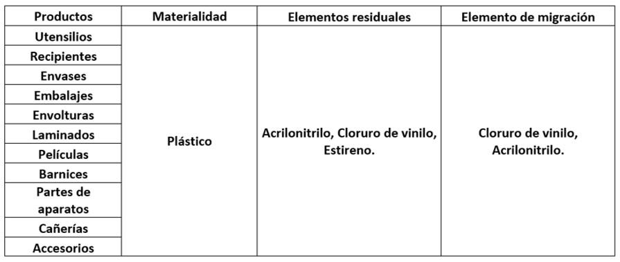 analisis envases alimentarios