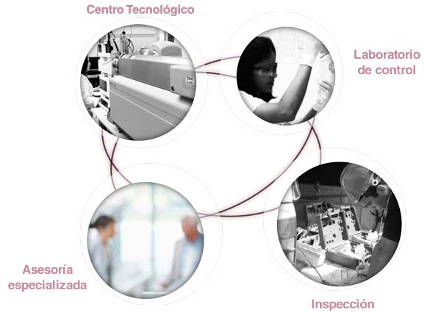 esquema de trabajo AGQ Labs