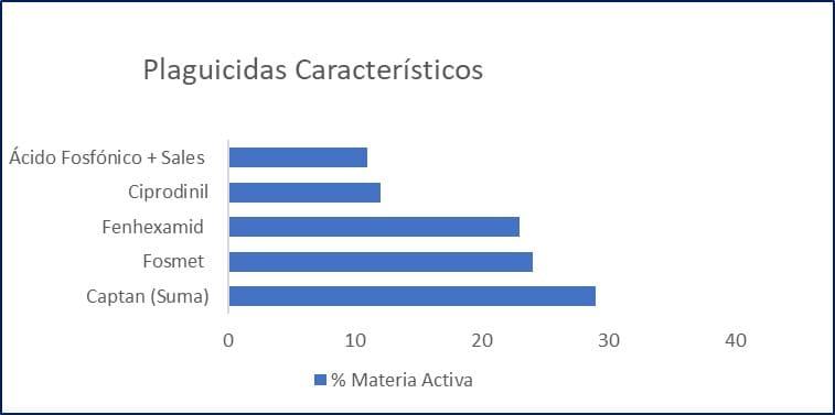 plaguicidas en arandanos en Chile